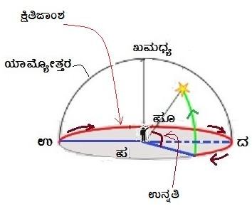 19. Horizontal coordinate system