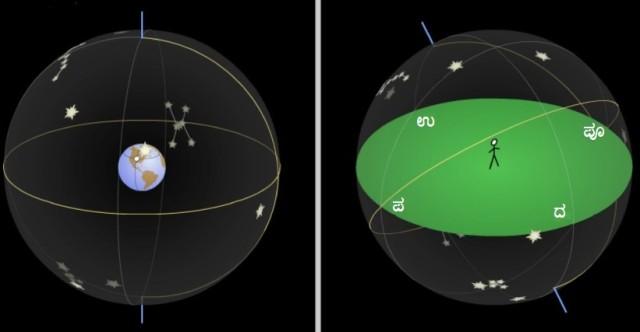 2. Celestial sphere