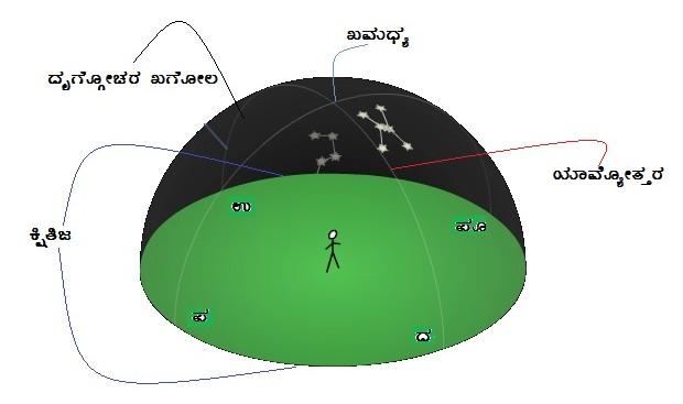 6. Horizon, celestial meridian, Zenith