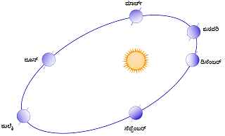 9. Eart's orbital around sun