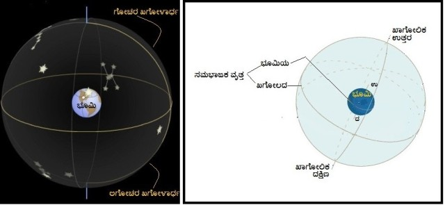 4.1.1 Celestial Sphere,4.1.2 Celestial equator