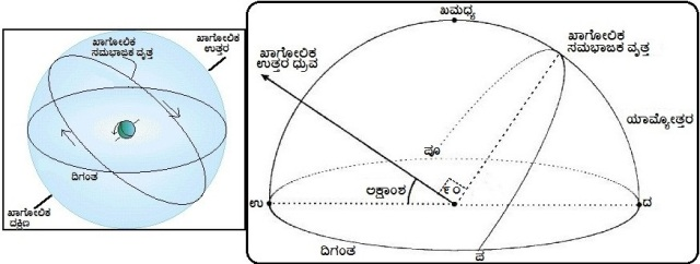 4.1.4 Celestial sphere & Horizon