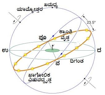 4.1.6 Ecliptic-celestial equator-horizon