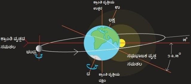 4.1.8 Moon's orbital